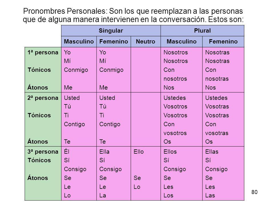 80 Curso: Lengua Española Lic. Cecilia Brenner Pronombres Personales: Son los que reemplazan a las personas que de alguna manera intervienen en la con