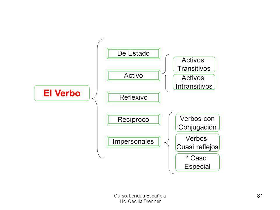 81 Curso: Lengua Española Lic. Cecilia Brenner El Verbo Impersonales Recíproco Reflexivo Activo De Estado Activos Transitivos Activos Intransitivos Ve