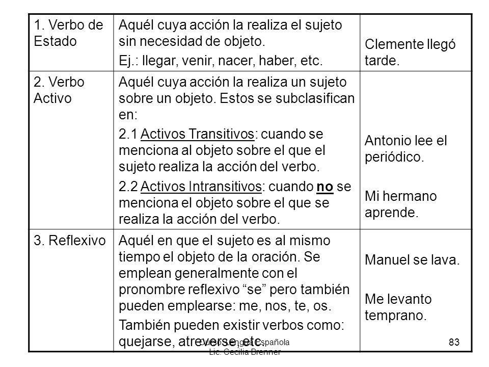 83 Curso: Lengua Española Lic. Cecilia Brenner 1. Verbo de Estado Aquél cuya acción la realiza el sujeto sin necesidad de objeto. Ej.: llegar, venir,