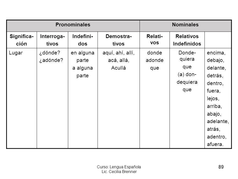 89 Curso: Lengua Española Lic. Cecilia Brenner PronominalesNominales Significa- ción Interroga- tivos Indefini- dos Demostra- tivos Relati- vos Relati