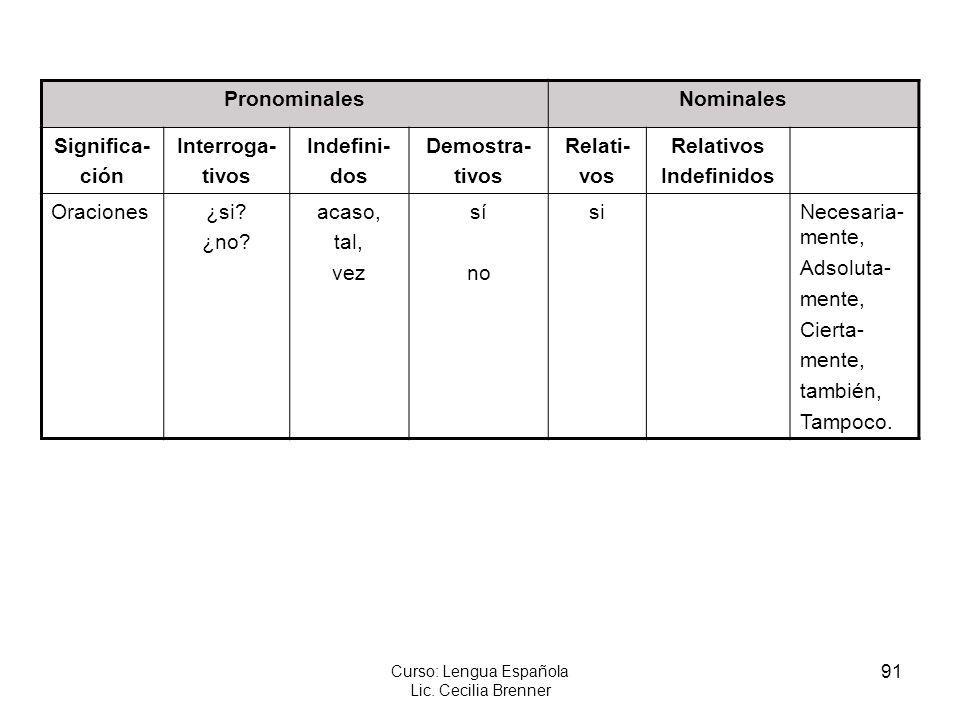 91 Curso: Lengua Española Lic. Cecilia Brenner PronominalesNominales Significa- ción Interroga- tivos Indefini- dos Demostra- tivos Relati- vos Relati