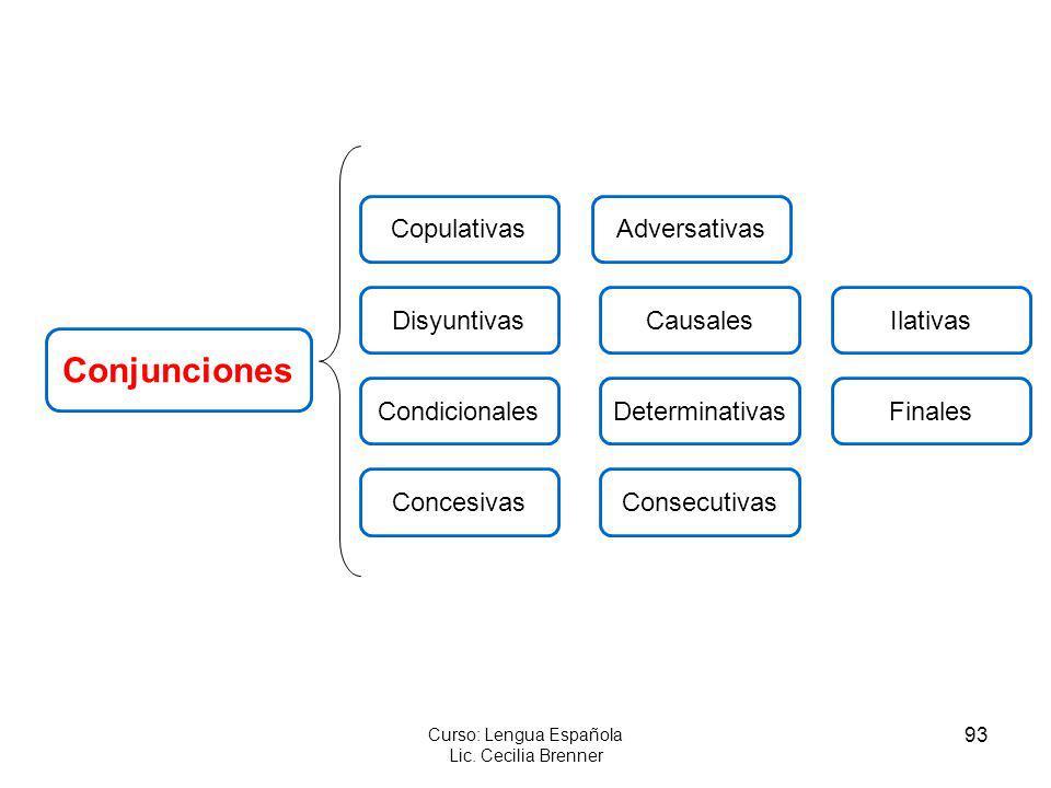 93 Curso: Lengua Española Lic. Cecilia Brenner Conjunciones Consecutivas DeterminativasFinalesCondicionales Causales Concesivas Copulativas Disyuntiva