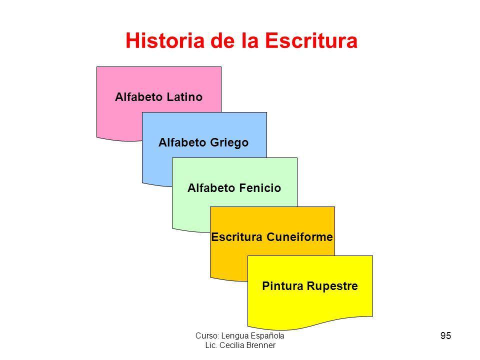 95 Curso: Lengua Española Lic. Cecilia Brenner Alfabeto Latino Alfabeto Griego Alfabeto Fenicio Escritura Cuneiforme Pintura Rupestre Historia de la E