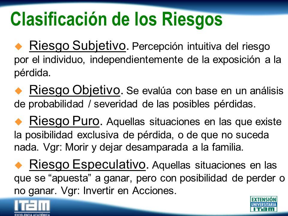 Seguro Personas Clasificación de los Riesgos u Riesgo Subjetivo. Percepción intuitiva del riesgo por el individuo, independientemente de la exposición
