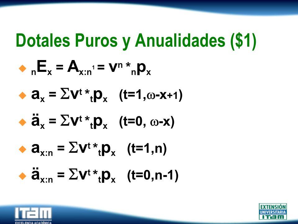 Seguro Personas Dotales Puros y Anualidades ($1) n E x = A x:n 1 = v n * n p x a x = v t * t p x (t=1, -x +1 ) ä x = v t * t p x (t=0, -x) a x:n = v t