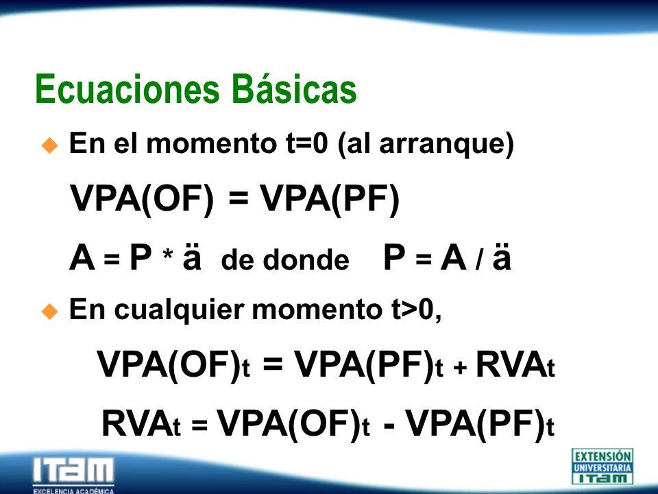 Seguro Personas Ecuaciones Básicas En el momento t=0 (al arranque) VPA(OF) = VPA(PF) A = P * ä de donde P = A / ä En cualquier momento t>0, VPA(OF) t