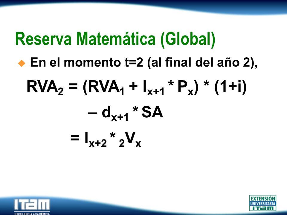 Seguro Personas Reserva Matemática (Global) En el momento t=2 (al final del año 2), RVA 2 = (RVA 1 + l x+1 * P x ) * (1+i) – d x+1 * SA = l x+2 * 2 V