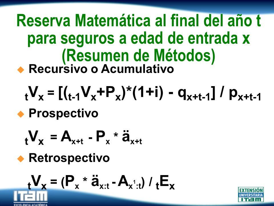Seguro Personas Reserva Matemática al final del año t para seguros a edad de entrada x (Resumen de Métodos).Recursivo o Acumulativo t V x = [( t-1 V x