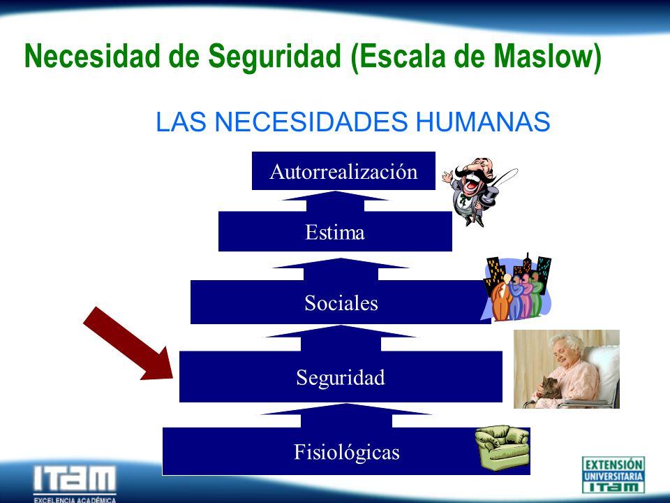 Seguro Personas Necesidad de Seguridad (Escala de Maslow) LAS NECESIDADES HUMANAS Fisiológicas Estima Autorrealización Sociales Seguridad