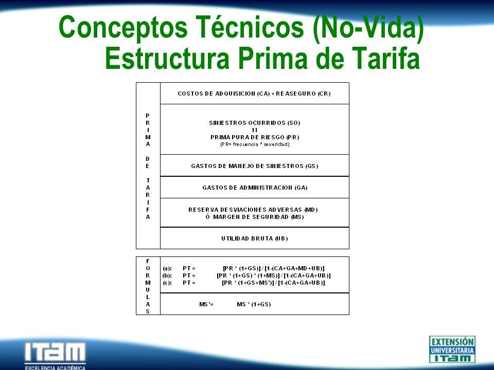 Seguro Personas Conceptos Técnicos (No-Vida) Estructura Prima de Tarifa