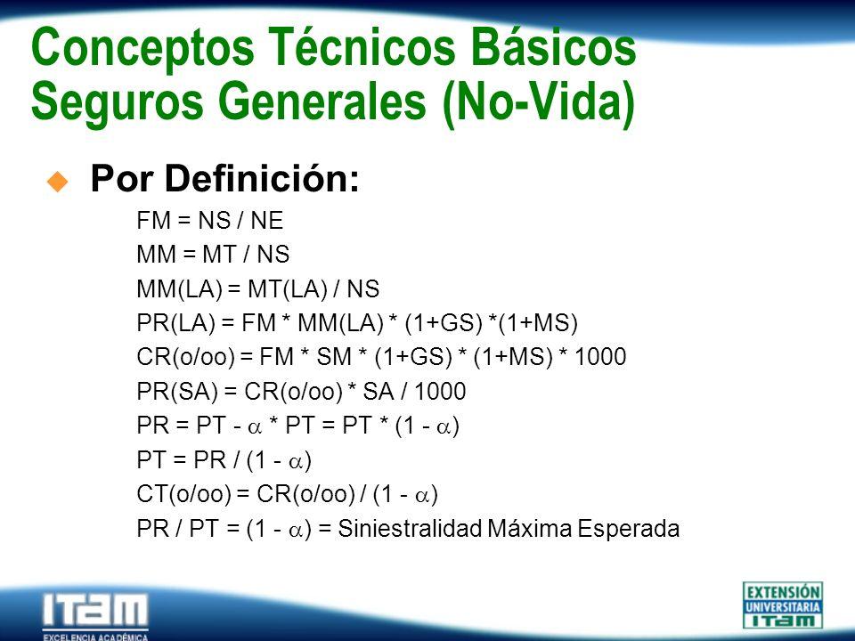 Seguro Personas Conceptos Técnicos Básicos Seguros Generales (No-Vida) Por Definición: FM = NS / NE MM = MT / NS MM(LA) = MT(LA) / NS PR(LA) = FM * MM