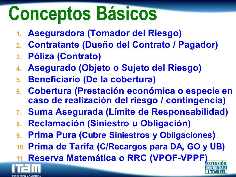Seguro Personas Conceptos Básicos 1. Aseguradora (Tomador del Riesgo) 2. Contratante (Dueño del Contrato / Pagador) 3. Póliza (Contrato) 4. Asegurado