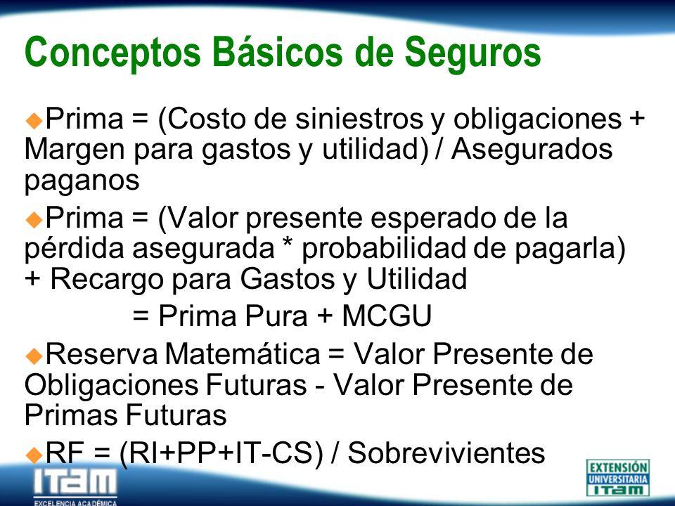 Seguro Personas Conceptos Básicos de Seguros Prima = (Costo de siniestros y obligaciones + Margen para gastos y utilidad) / Asegurados paganos Prima =