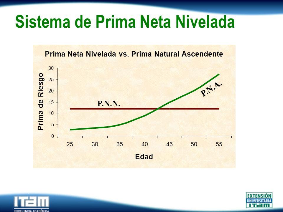 Seguro Personas Sistema de Prima Neta Nivelada Prima Neta Nivelada vs. Prima Natural Ascendente 0 5 10 15 20 25 30 25303540455055 Edad Prima de Riesgo