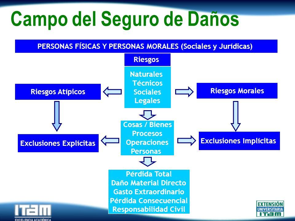 Seguro Personas Campo del Seguro de Daños Riesgos Naturales Técnicos Sociales Legales Cosas / Bienes Procesos Operaciones Personas Riesgos Morales Rie
