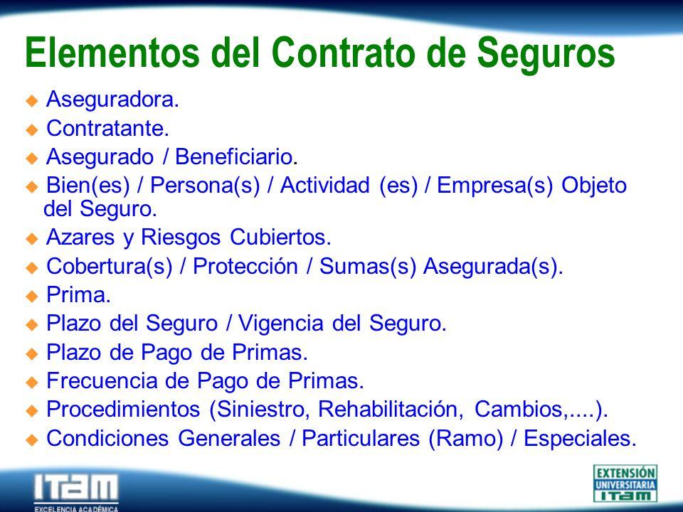 Seguro Personas Elementos del Contrato de Seguros Aseguradora. Contratante. Asegurado / Beneficiario. Bien(es) / Persona(s) / Actividad (es) / Empresa