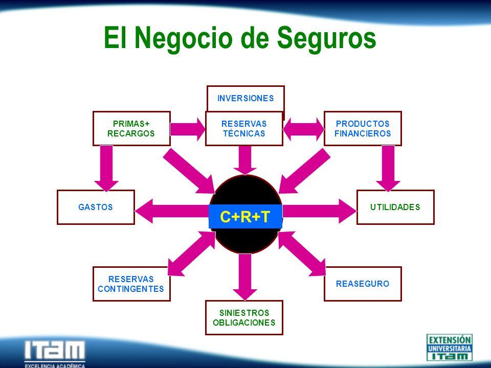 Seguro Personas El Negocio de Seguros PRIMAS+ RECARGOS PRODUCTOS FINANCIEROS GASTOSUTILIDADES SINIESTROS OBLIGACIONES RESERVAS CONTINGENTES REASEGURO