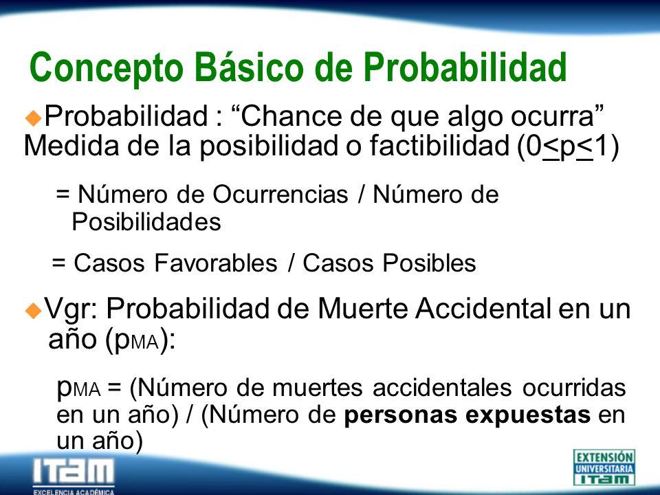 Seguro Personas Concepto Básico de Probabilidad Probabilidad : Chance de que algo ocurra Medida de la posibilidad o factibilidad (0<p<1) = Número de O
