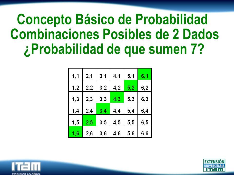 Seguro Personas Concepto Básico de Probabilidad Combinaciones Posibles de 2 Dados ¿Probabilidad de que sumen 7?