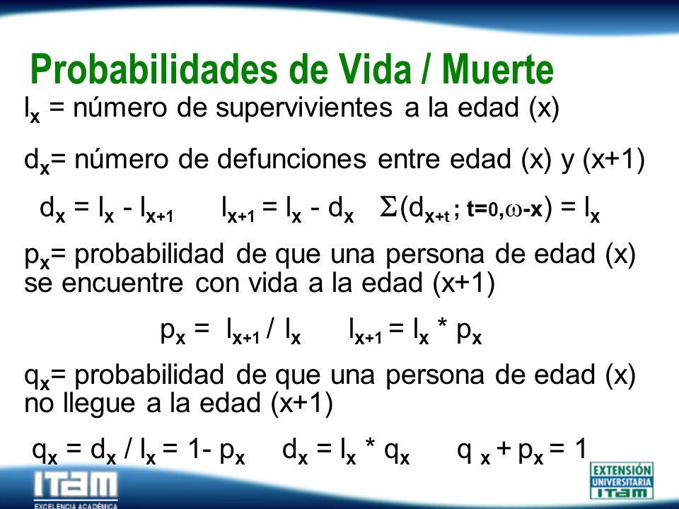 Seguro Personas Probabilidades de Vida / Muerte l x = número de supervivientes a la edad (x) d x = número de defunciones entre edad (x) y (x+1) d x =