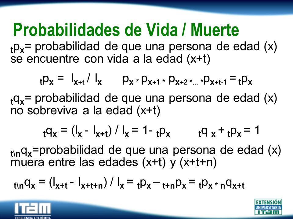 Seguro Personas Probabilidades de Vida / Muerte t p x = probabilidad de que una persona de edad (x) se encuentre con vida a la edad (x+t) t p x = l x