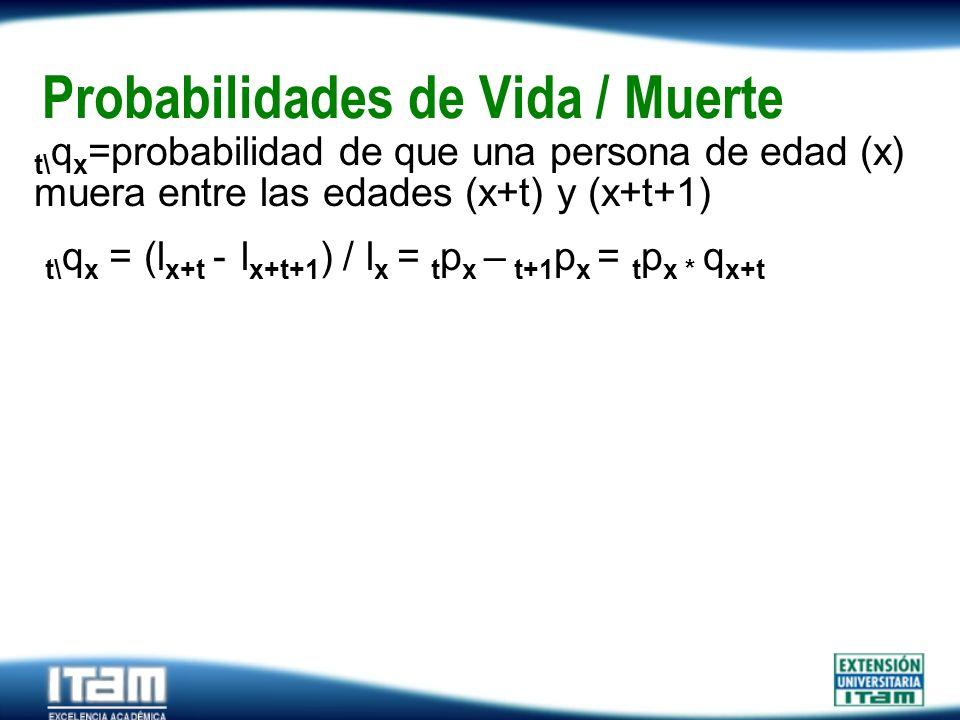 Seguro Personas Probabilidades de Vida / Muerte t\ q x =probabilidad de que una persona de edad (x) muera entre las edades (x+t) y (x+t+1) t\ q x = (l