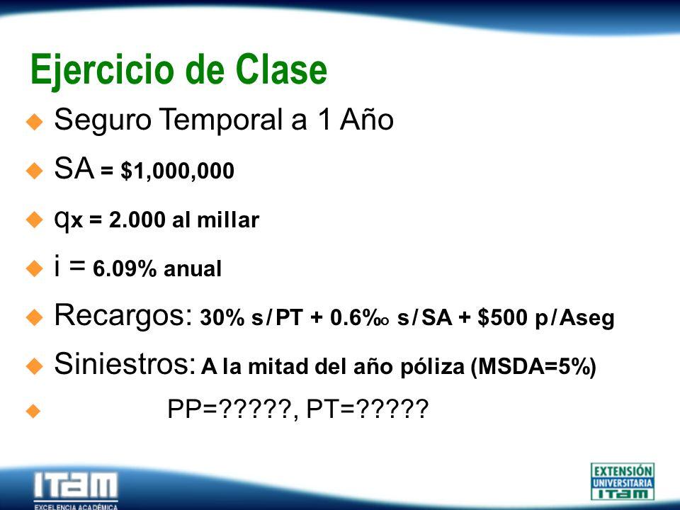 Seguro Personas Ejercicio de Clase Seguro Temporal a 1 Año SA = $1,000,000 q x = 2.000 al millar i = 6.09% anual Recargos: 30% s / PT + 0.6% o s / SA