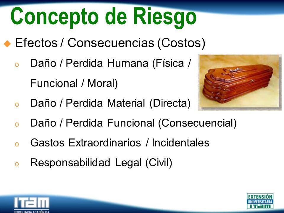 Seguro Personas Concepto de Riesgo Efectos / Consecuencias (Costos) o Daño / Perdida Humana (Física / Funcional / Moral) o Daño / Perdida Material (Di