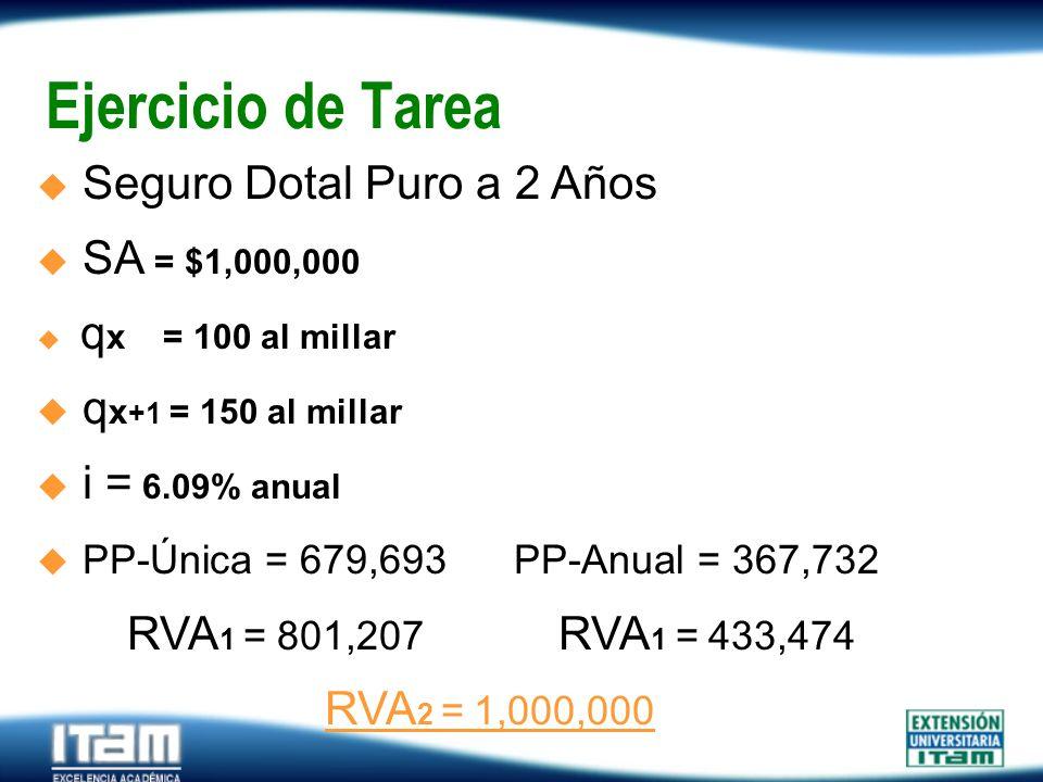 Seguro Personas Ejercicio de Tarea Seguro Dotal Puro a 2 Años SA = $1,000,000 q x = 100 al millar q x +1 = 150 al millar i = 6.09% anual PP-Única = 67