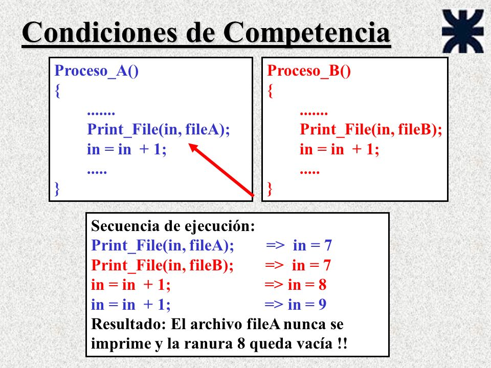 Proceso_A() {.......Print_File(in, fileA); in = in + 1;.....