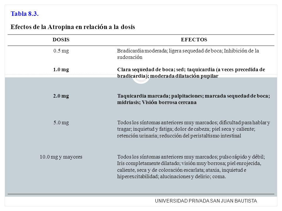 UNIVERSIDAD PRIVADA SAN JUAN BAUTISTA Tabla 8.3. Efectos de la Atropina en relaci ó n a la dosis DOSISEFECTOS 0.5 mg Bradicardia moderada; ligera sequ