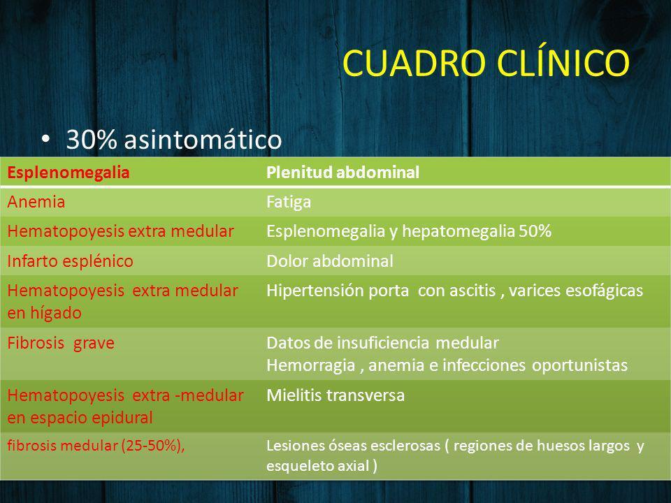 CUADRO CLÍNICO 30% asintomático