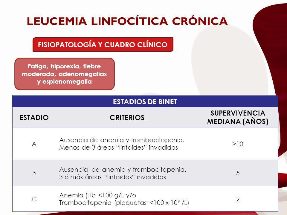 LEUCEMIA LINFOCÍTICA CRÓNICA FISIOPATOLOGÍA Y CUADRO CLÍNICO Fatiga, hiporexia, fiebre moderada, adenomegalias y esplenomegalia ESTADIOS DE BINET ESTA