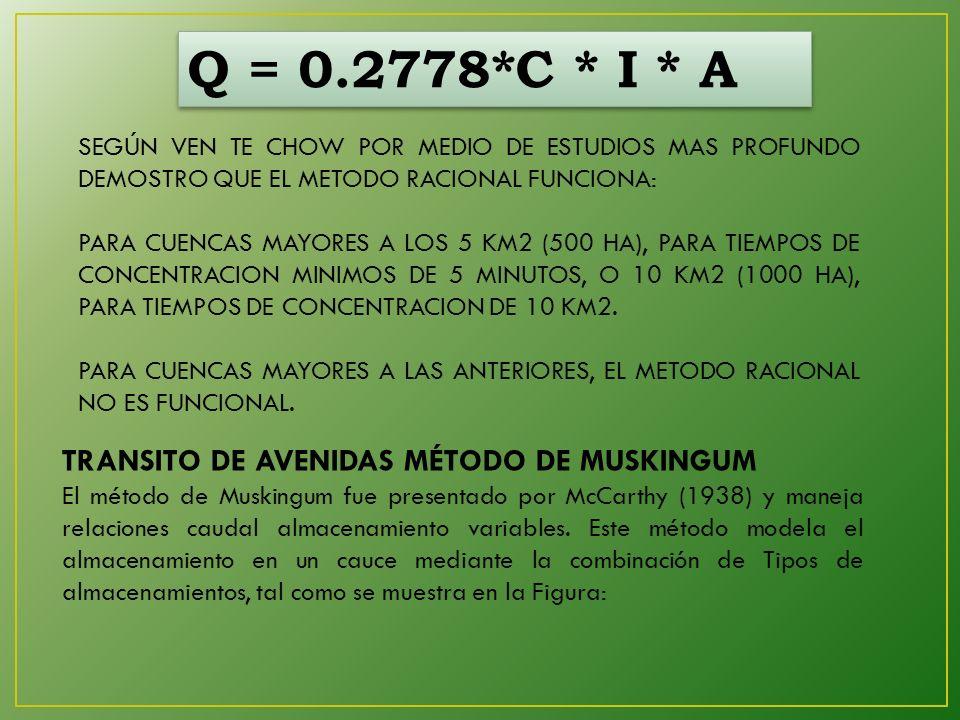 Q = 0.2778*C * I * A SEGÚN VEN TE CHOW POR MEDIO DE ESTUDIOS MAS PROFUNDO DEMOSTRO QUE EL METODO RACIONAL FUNCIONA: PARA CUENCAS MAYORES A LOS 5 KM2 (500 HA), PARA TIEMPOS DE CONCENTRACION MINIMOS DE 5 MINUTOS, O 10 KM2 (1000 HA), PARA TIEMPOS DE CONCENTRACION DE 10 KM2.