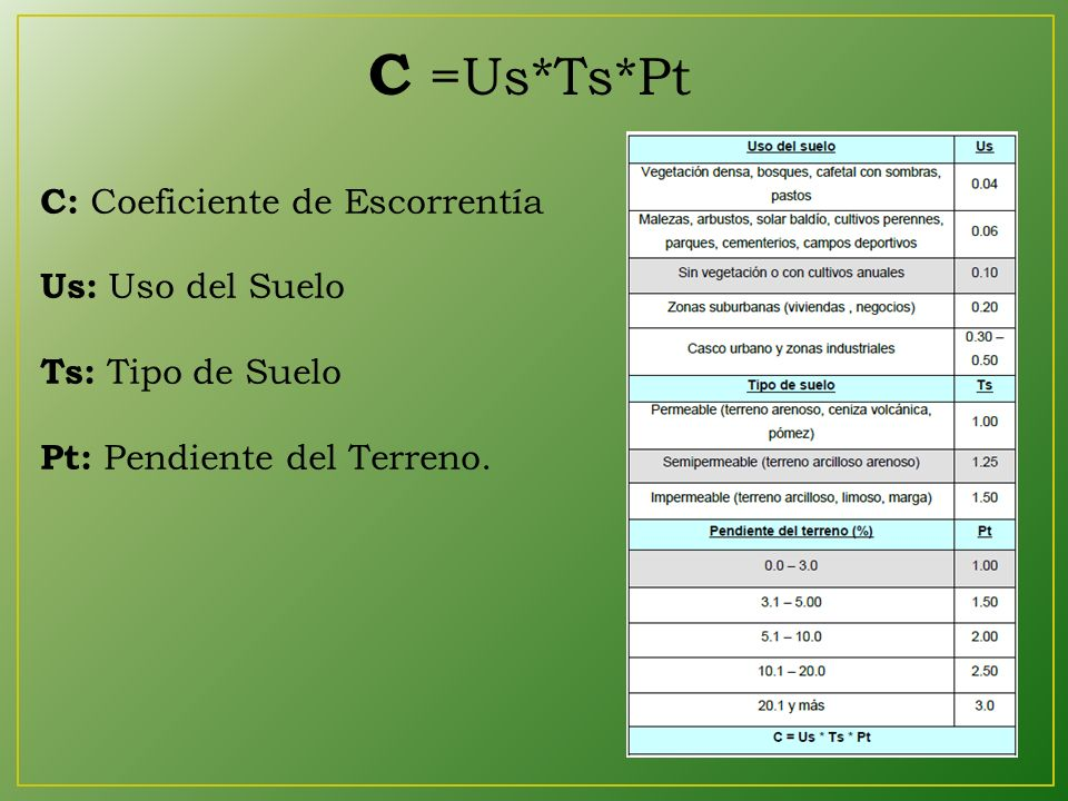 C =Us*Ts*Pt C: Coeficiente de Escorrentía Us: Uso del Suelo Ts: Tipo de Suelo Pt: Pendiente del Terreno.