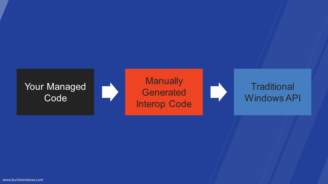 Traditional Windows API Your Managed Code Manually Generated Interop Code