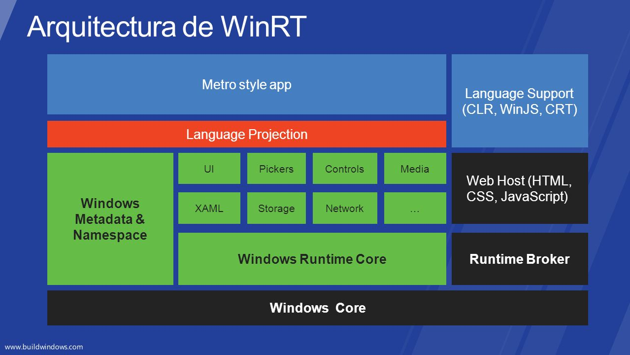 Windows Metadata & Namespace Language Projection Windows Core Windows Runtime Core XAMLStorage…Network UIPickersMediaControls Metro style app Runtime Broker Language Support (CLR, WinJS, CRT) Web Host (HTML, CSS, JavaScript))