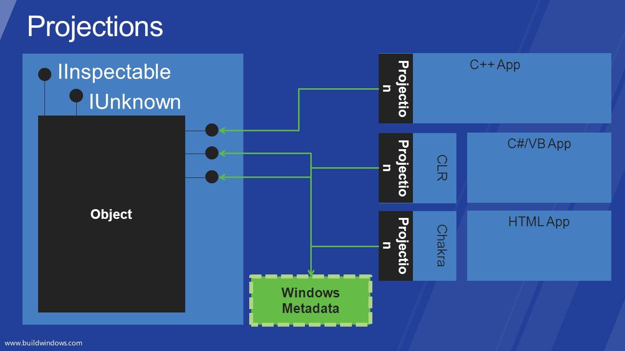 Object Windows Metadata C++ App Projectio n CLR C#/VB App Projectio n HTML App Chakra Projectio n