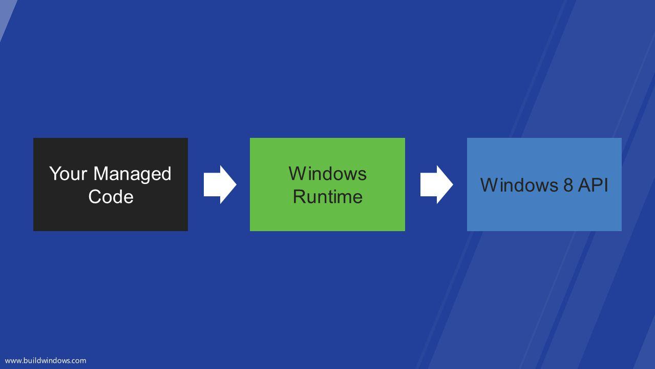 Your Managed Code Windows Runtime Windows 8 API