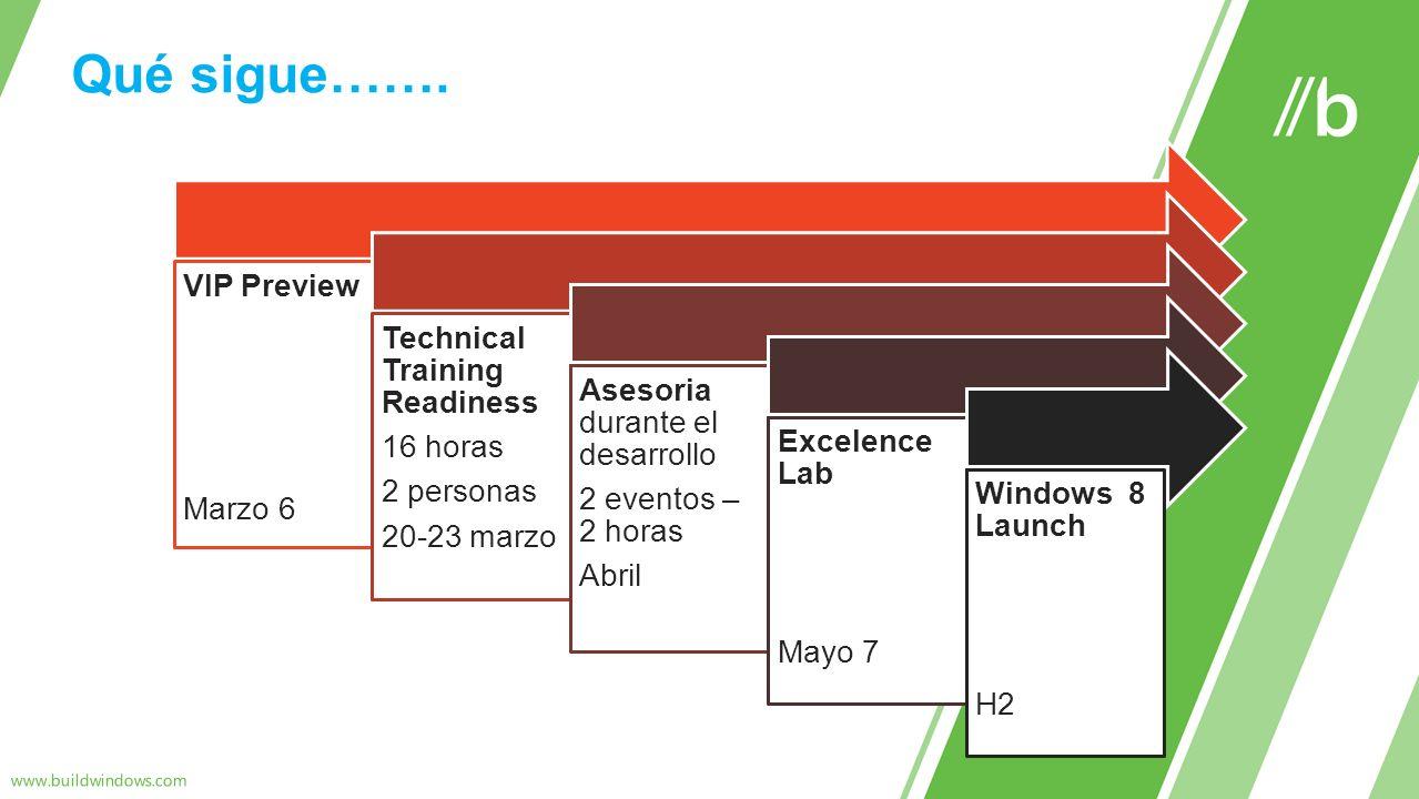 VIP Preview Marzo 6 Technical Training Readiness 16 horas 2 personas 20-23 marzo Asesoria durante el desarrollo 2 eventos – 2 horas Abril Excelence La