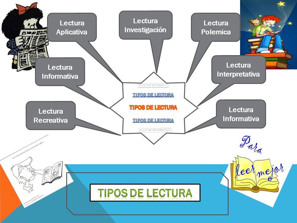 Lectura Interpretativa Lectura Informativa Lectura Aplicativa Lectura Informativa Lectura Recreativa Lectura Investigación Lectura Polemica
