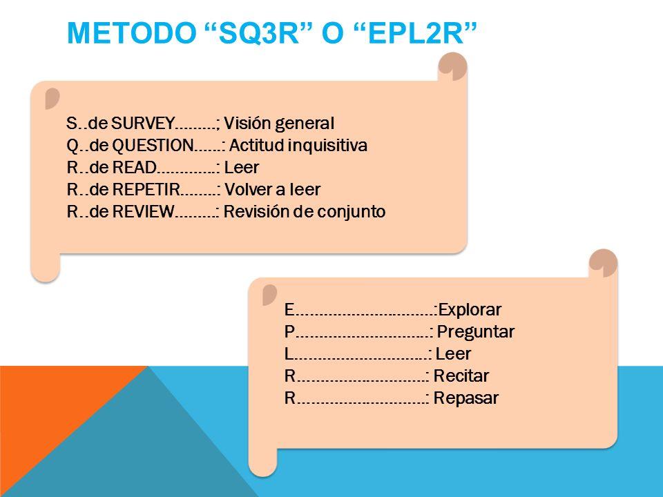 METODO SQ3R O EPL2R S..de SURVEY………; Visión general Q..de QUESTION…...: Actitud inquisitiva R..de READ………….: Leer R..de REPETIR……..: Volver a leer R..