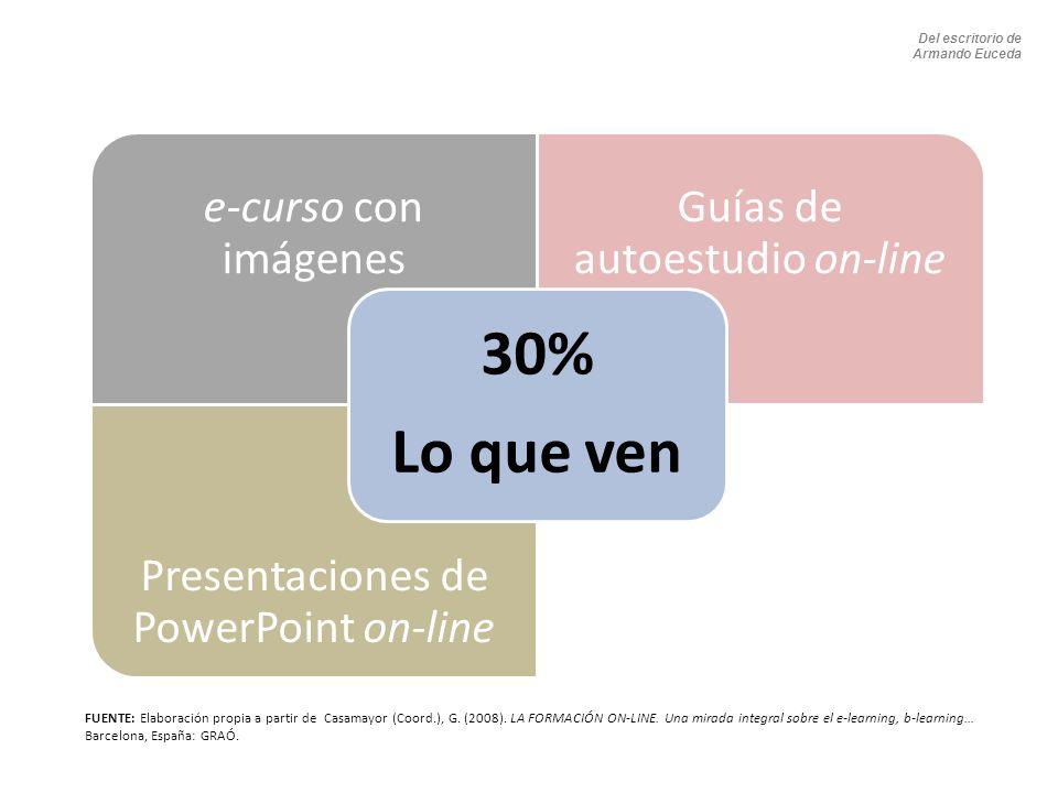 e-curso con imágenes Guías de autoestudio on-line Presentaciones de PowerPoint on-line 30% Lo que ven FUENTE: Elaboración propia a partir de Casamayor (Coord.), G.