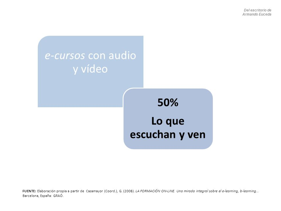 e-cursos con audio y vídeo 50% Lo que escuchan y ven FUENTE: Elaboración propia a partir de Casamayor (Coord.), G. (2008). LA FORMACIÓN ON-LINE. Una m