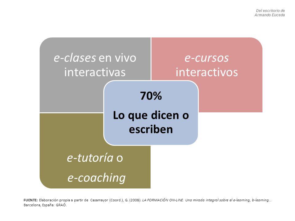 e-clases en vivo interactivas e-cursos interactivos e-tutoría o e-coaching 70% Lo que dicen o escriben FUENTE: Elaboración propia a partir de Casamayor (Coord.), G.