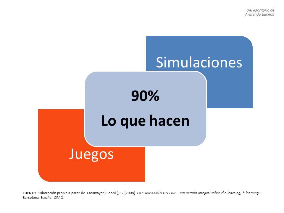Simulaciones Juegos 90% Lo que hacen FUENTE: Elaboración propia a partir de Casamayor (Coord.), G. (2008). LA FORMACIÓN ON-LINE. Una mirada integral s
