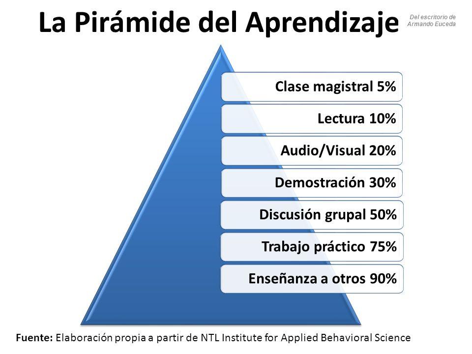 Clase magistral 5%Lectura 10%Audio/Visual 20%Demostración 30%Discusión grupal 50%Trabajo práctico 75%Enseñanza a otros 90% La Pirámide del Aprendizaje Fuente: Elaboración propia a partir de NTL Institute for Applied Behavioral Science Del escritorio de Armando Euceda