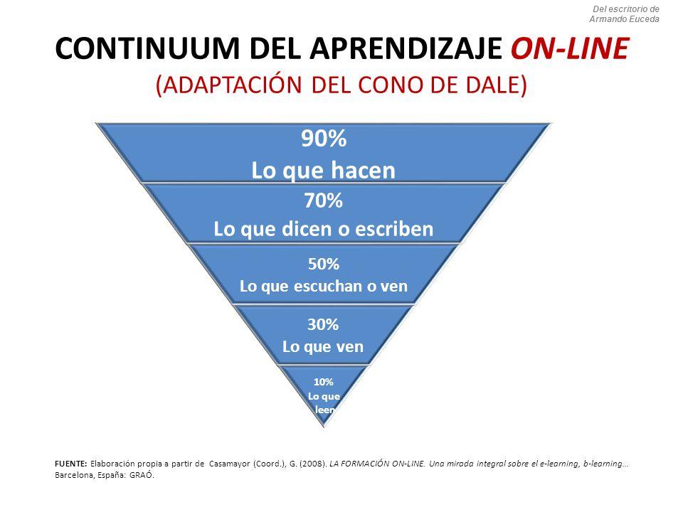 CONTINUUM DEL APRENDIZAJE ON-LINE (ADAPTACIÓN DEL CONO DE DALE) 90% Lo que hacen 70% Lo que dicen o escriben 50% Lo que escuchan o ven 30% Lo que ven