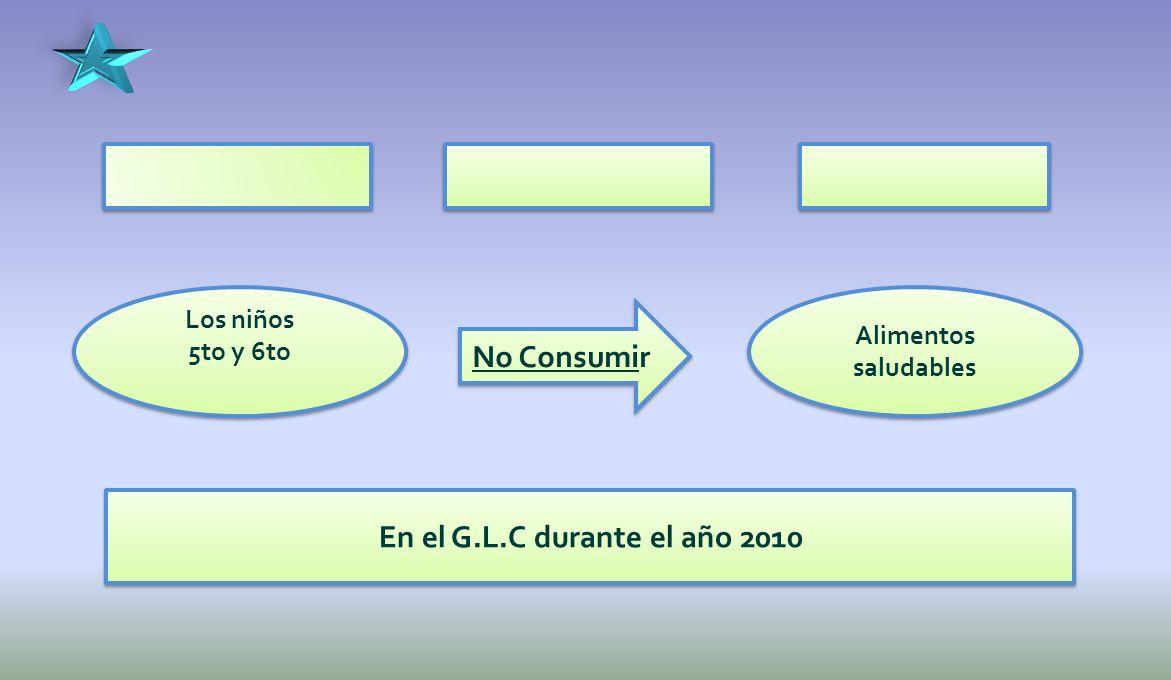 Los niños 5to y 6to Los niños 5to y 6to No Consumir Alimentos saludables En el G.L.C durante el año 2010