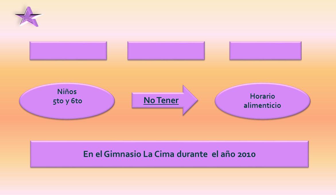 Niños 5to y 6to Niños 5to y 6to No Tener Horario alimenticio En el Gimnasio La Cima durante el año 2010